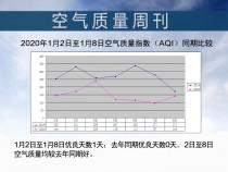 2020年1月2日至1月8日空气质量