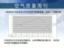 2020年1月9日至1月15日空气质量