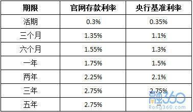 2018各银行存款利率是多少?附最新存款利率表