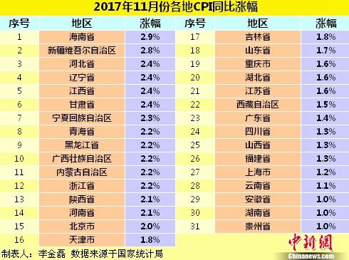 11月各地CPI同比涨幅。