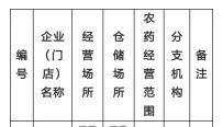 蒲城县农业局关于第二批拟批准农药经营许可企业(门店)公示名单